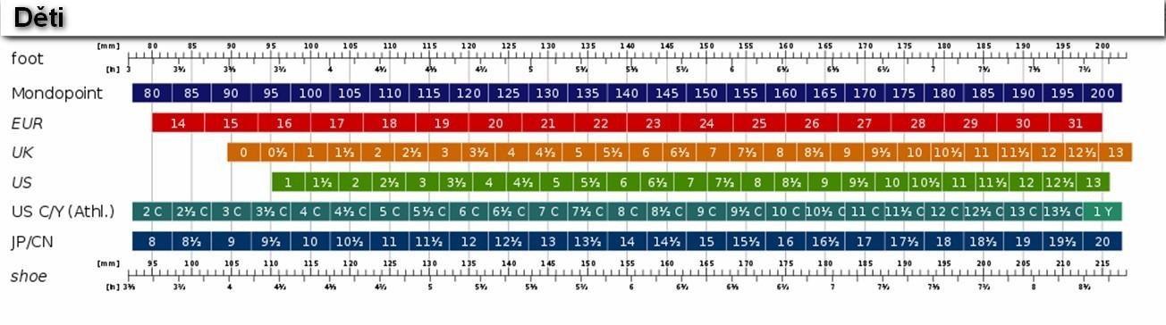 Převodní tabulka dětských velikostí bot